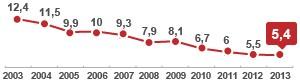 Desemprego fica  em 5,4% em 2013,  o menor da história (Editoria de Arte/ G1)