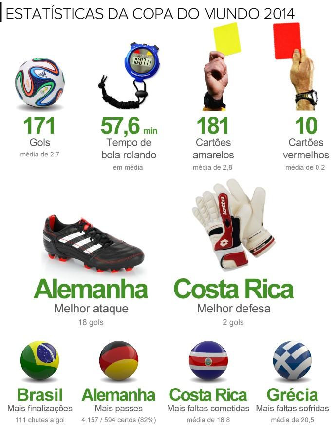 INFO estatísticas Copa 2014 (Foto: infoesporte)
