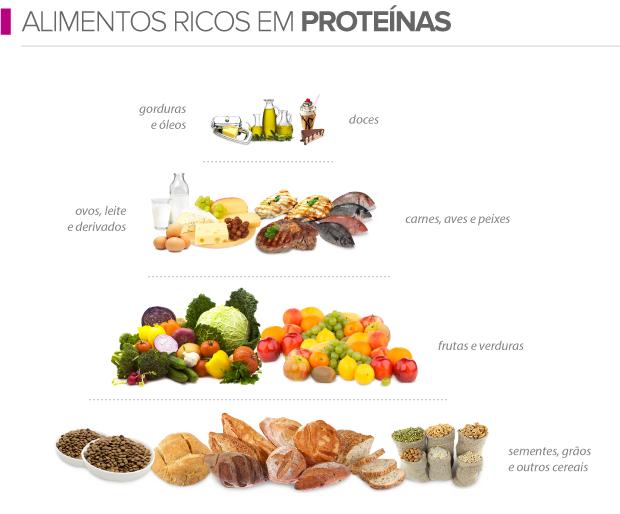 euatleta info alimentos ricos em proteínas (Foto: Editoria de Arte / GLOBOESPORTE.COM)