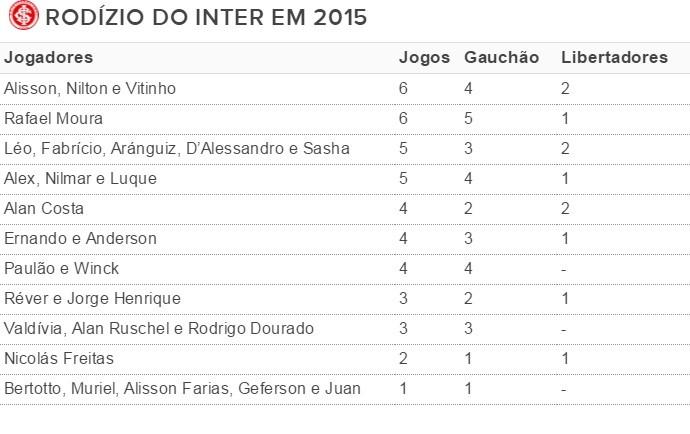 Tabela jogos Inter (Foto: Reprodução)