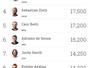 Mesmo sem faturar Rio Pro, Brazilian Storm volta a ter quatro no top 10