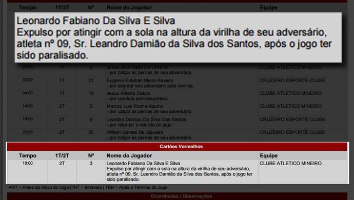 Parte destacada da súmula de Atlético-MG e Cruzeiro, referente a expulsão de Leonardo Silva (Foto: Reprodução / Federação Mineira de Futebol)