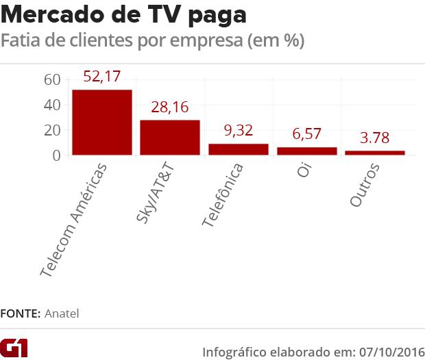Mercado de TV paga em agosto (Foto: Arte/G1)