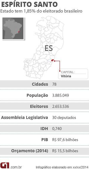 Raio-x ES Eleições 2014 (Foto: Arte/ G1)