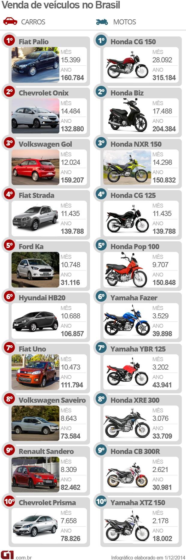 mais vendidos vendidos em novembro de 2014 (Foto: Arte G1)