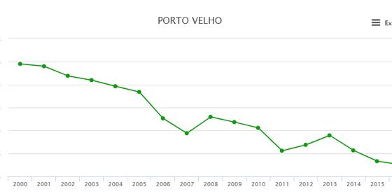 Perda da área florestal no município de Porto Velho entre 2000 e 2016 (Foto: MapBiomas)