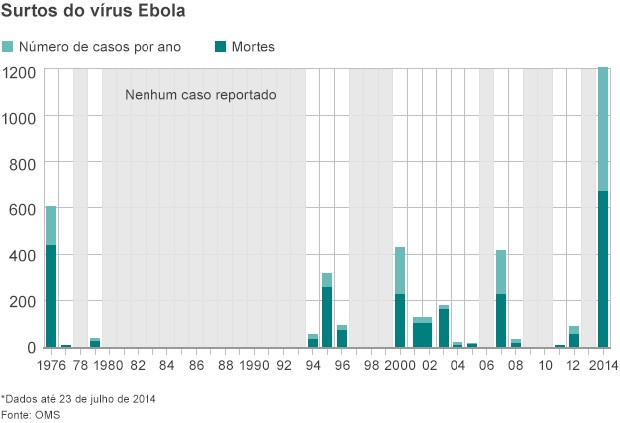 Gráfico mostra número de casos do vírus ebola por ano, segundo dados da OMS (Foto: BBC)