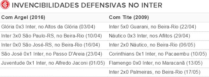 Invencibilidades da defesa do Inter - tabela (Foto: Arte / GloboEsporte.com)