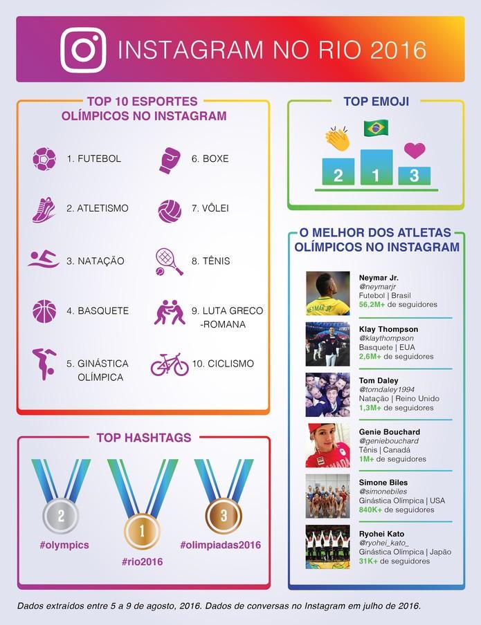 Instagram revela as hashtags mais populares dos Jogos Olímpicos da Rio 2016 (Foto: Divulgação/Instagram)