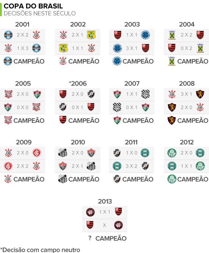 INFO Numerólogos - decisões da Copa do Brasil neste século