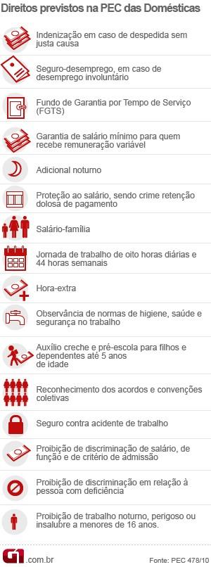 Arte PEC das Domésticas direitos (Foto: Arte G1)