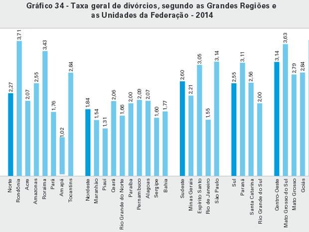 Taxa geral de divórcios, segundo IBGE