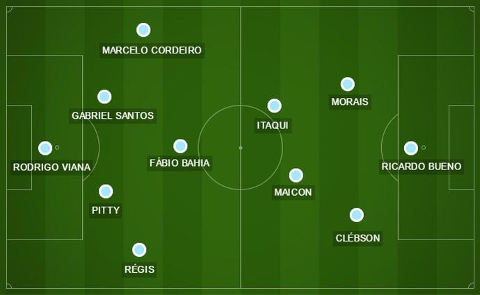 São Bento - escalação provável da 7ª rodada do Campeonato Paulista (Foto: GloboEsporte.com )