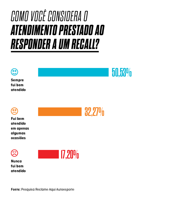 Gráfico - Pesquisa de recall: Você foi bem atendido? (Foto: Autoesporte)