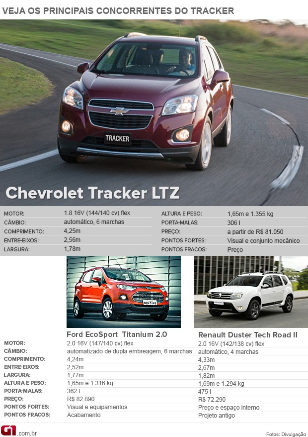 VALE ESTE - concorrentes Chevrolet Tracker (Foto: Arte G1)