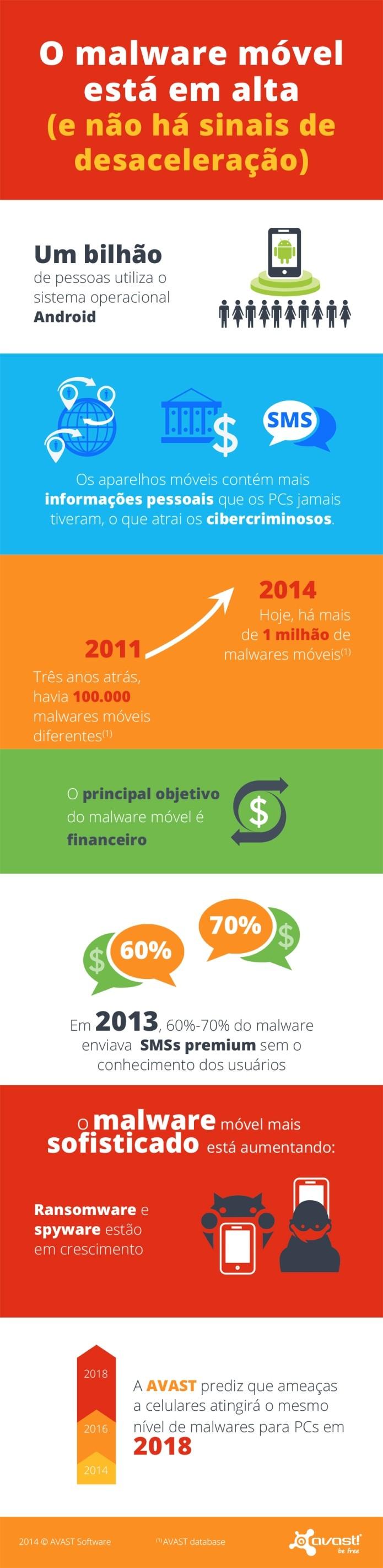 O malware móvel atinge a marca de 1 milhão de amostras (Foto: Reprodução/Avast)