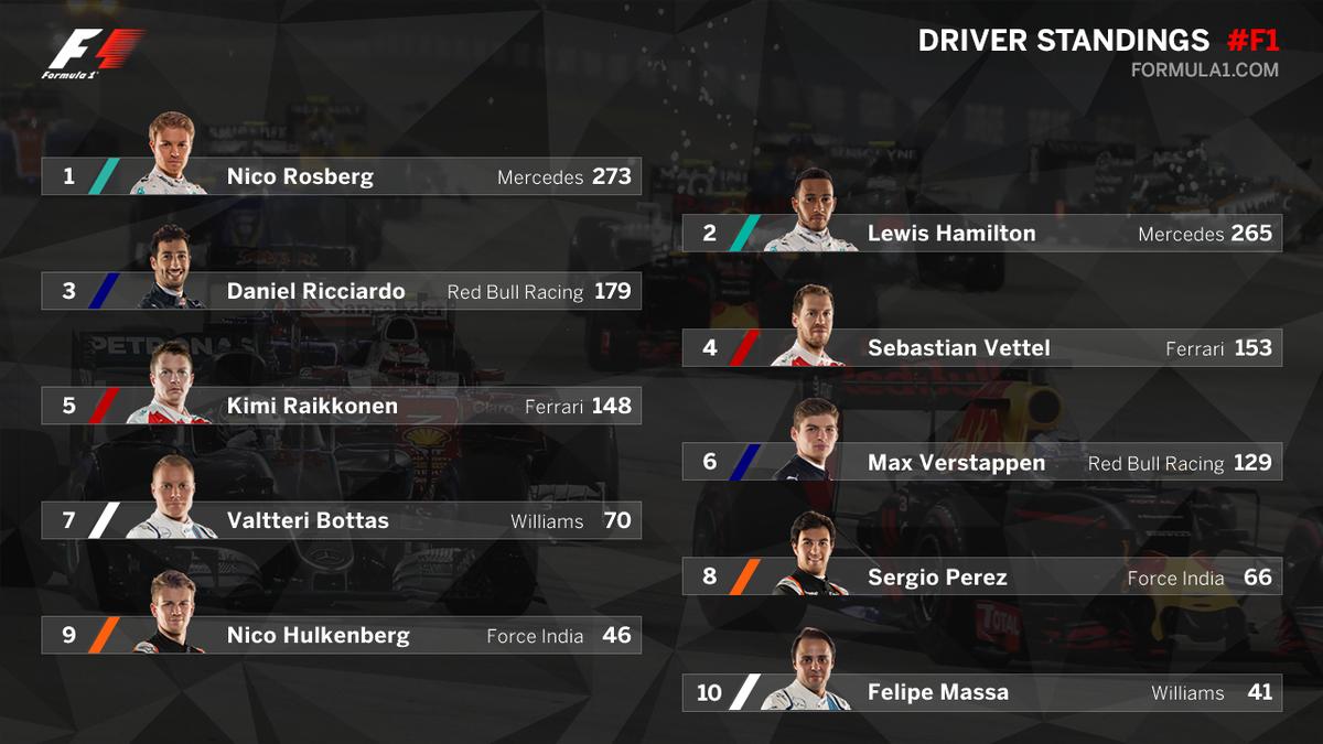 Campeonato de Fórmula 1: classificação atualizada (18/09) (Foto: reprodução/facebook)