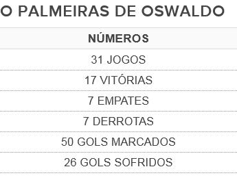 Oswaldo Números Palmeiras (Foto: Reprodução)