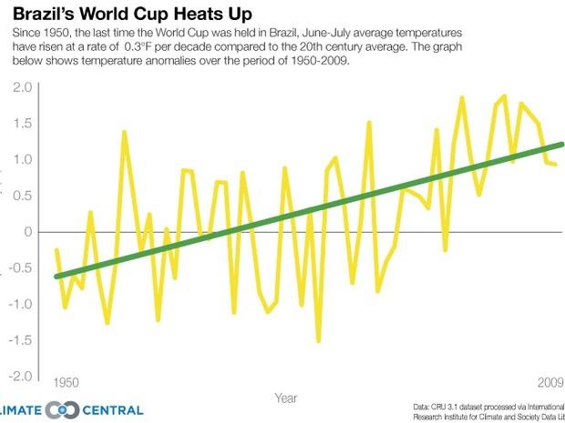 O gráfico mostra a evolução de temperatura desde 1950 até 2009 no Brasil, em graus Farenheit (Foto: Reprodução)