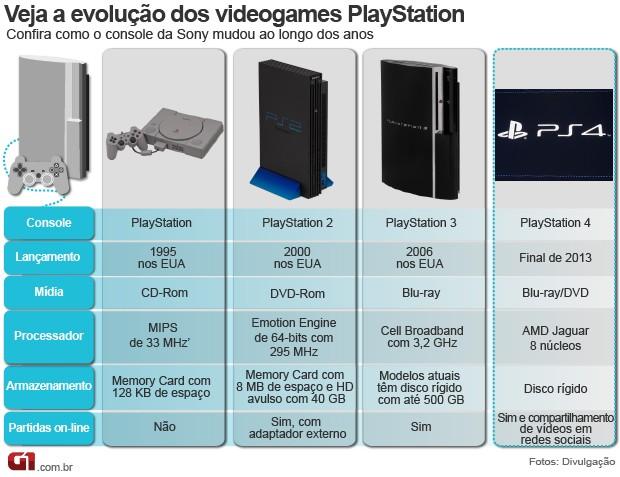Evolução do console PlayStation (Foto: Arte/G1)