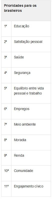 Tabela - prioridades dos brasileiros - qualidade de vida (Foto: G1)
