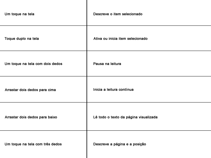 """Alguns dos principais comandos do """"VoiceOver"""" no app do Kindle (Foto: Daniel Ribeiro / TechTudo)"""