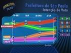 Russomanno tem 35%, Serra, 21%, e Haddad, 16%, aponta Datafolha