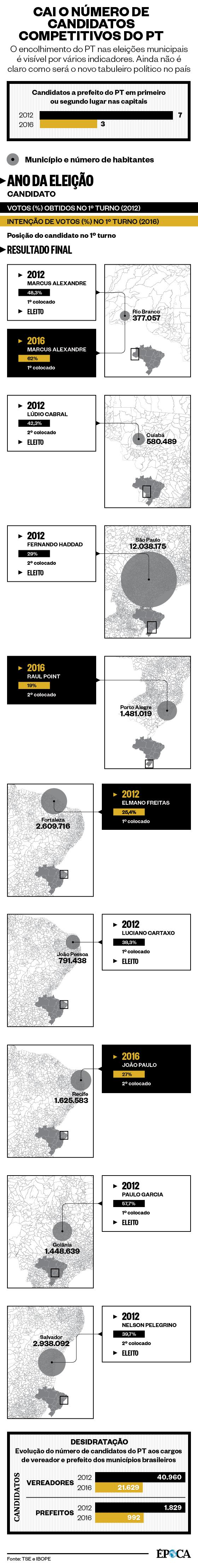 Cai o número de candidatos competitivos do PT  (Foto: Época )