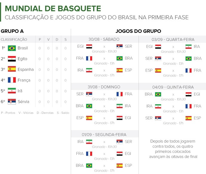 Info MUNDIAL DE BASQUETE (Foto: Infoesporte)