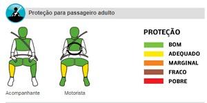 Latin NCAP Volkswagen Golf (Foto: Reprodução)