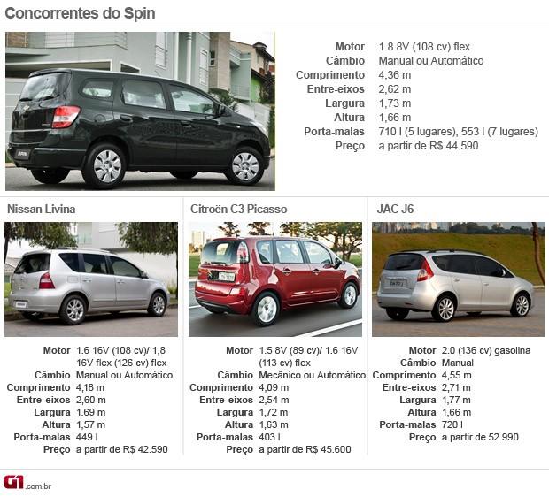 concorrentes spin (Foto: Arte G1)