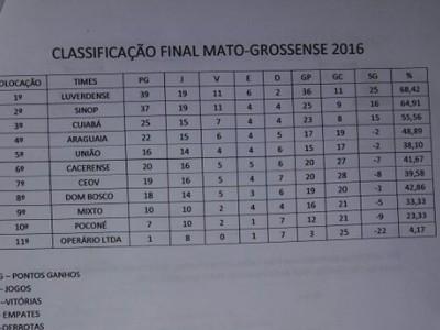 Classificação final Mato-Grossense (Foto: Divulgação)
