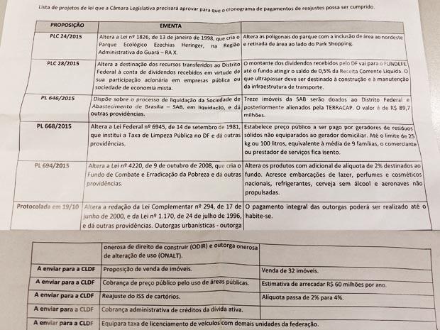 Lista de projetos de lei enviada pelo GDF à Câmara Legislativa  (Foto: Reprodução)
