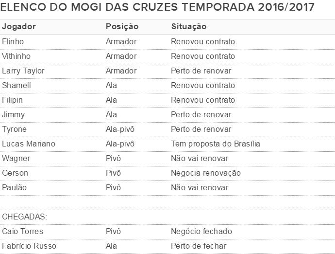 Elenco Mogi das Cruzes temporada 2016/2017 (Foto: GloboEsporte.com)