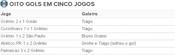 Grêmio tabela Grohe (Foto: Reprodução)