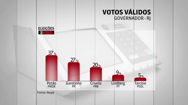 Ibope divulga última pesquisa para governador do Rio antes das eleições