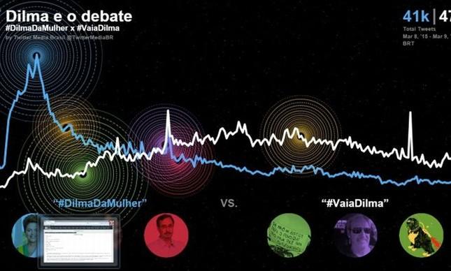 #DilmadaMulher x #VaiaDilma: simpatizantes e opositores da presidente no Twitter no último domingo (Foto: Reprodução / VEJA)