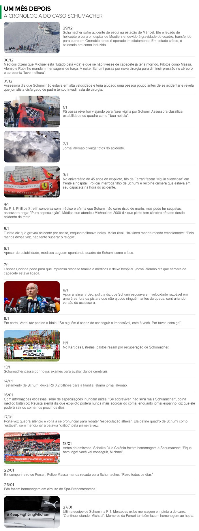 info cronologia acidente Schumacher - 2 (Foto: infoesporte)