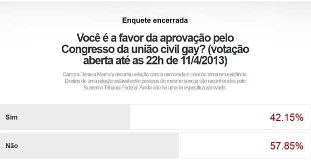 resultado enquete união civil gay 11/4/2013 (Foto: G1)