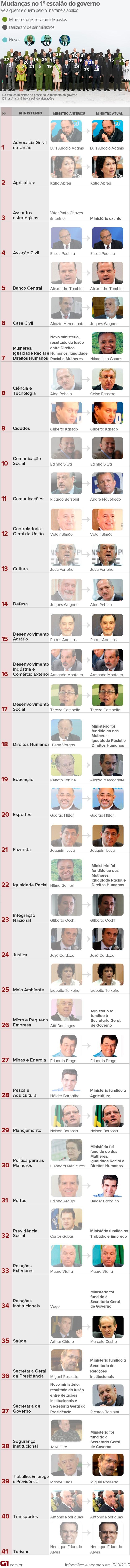 Reforma ministerial de Dilma - novos ministros do 2º mandato (arte completa) (Foto: Arte/G1)