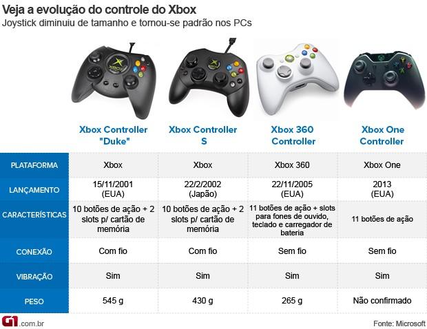 Comparativo entre os controles do Xbox (Foto: Arte/G1)