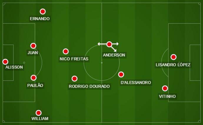 Campinho Inter Chapecoense escalação (Foto: reprodução)