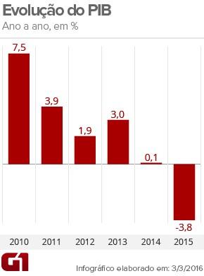 PIB resultado anual 2015 (Foto: Arte/G1)