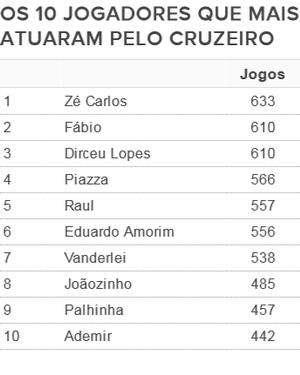 Faltam 23 jogos para Fábio igualar Zé Carlos, que defendeu a Raposa em 633 partidas (Foto: GloboEsporte.com)