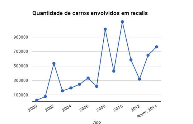 Quantidade de carros envolvidos em recalls por ano (Foto: Autoesporte)