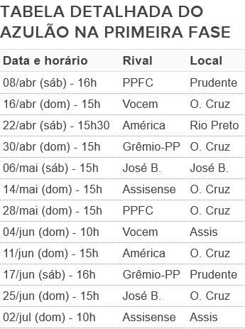 Tabela do Osvaldo Cruz na primeira fase da Segundona (Foto: Fonte: Federação Paulista de Futebol)