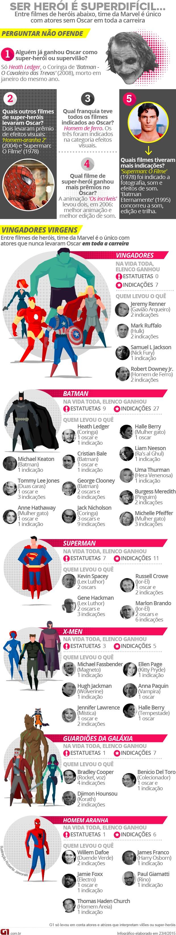 Os vingadores - A era de Ultron - Ser herói é superdifícil - perguntas e respostas sobre heróis - ranking de oscars (Foto: G1)