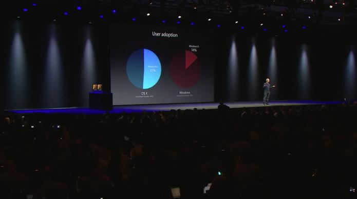 Apple provoca Microsoft; OS X Mavericks teve adoção mais rápida que Windows (Foto: Reprodução/Apple)