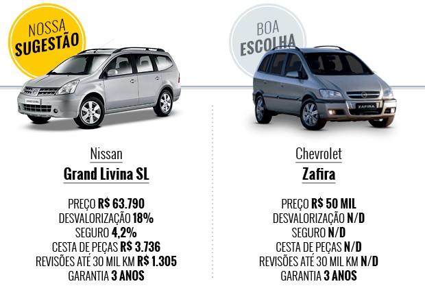 Tabela Grand Livina e Zafira (Foto: Autoesporte)