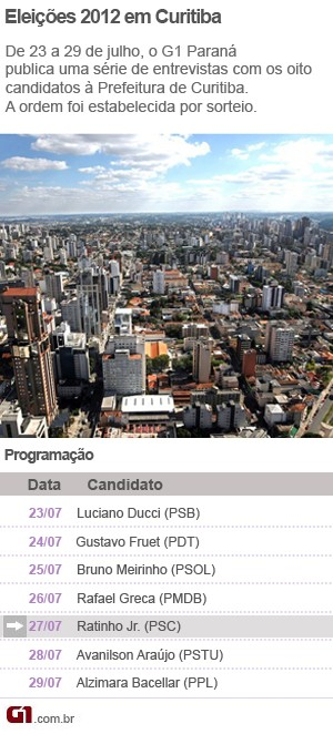 Entrevistas Curitiba (Foto: Arte/G1)